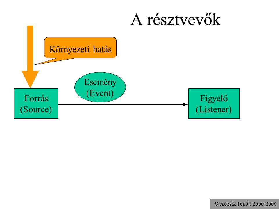 © Kozsik Tamás 2000-2006 A résztvevők Esemény (Event) Forrás (Source) Figyelő (Listener) Környezeti hatás
