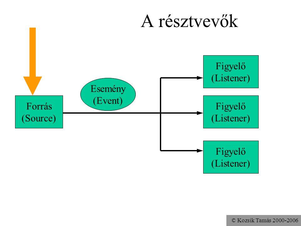 © Kozsik Tamás 2000-2006 A résztvevők Esemény (Event) Forrás (Source) Figyelő (Listener)