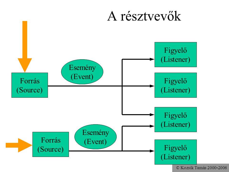 © Kozsik Tamás 2000-2006 A résztvevők Esemény (Event) Forrás (Source) Figyelő (Listener) Forrás (Source) Esemény (Event) Figyelő (Listener)
