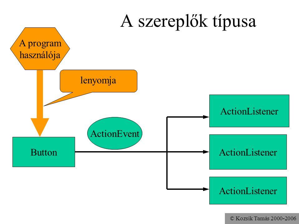 © Kozsik Tamás 2000-2006 A szereplők típusa ActionEvent Button ActionListener A program használója lenyomja ActionListener