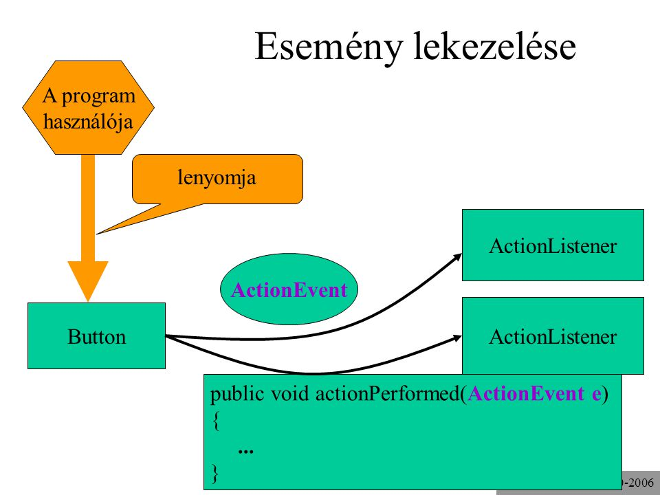 © Kozsik Tamás 2000-2006 Esemény lekezelése ActionEvent Button ActionListener A program használója lenyomja public void actionPerformed(ActionEvent e) {...