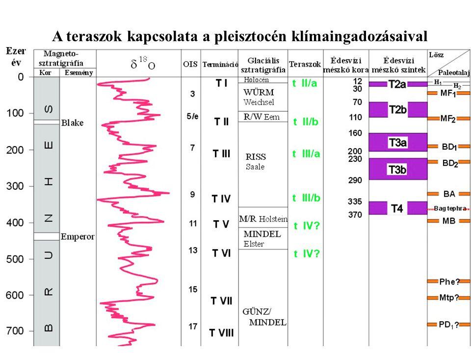 A teraszok kapcsolata a pleisztocén klímaingadozásaival