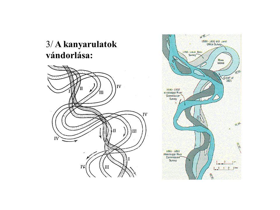 3/ A kanyarulatok vándorlása: