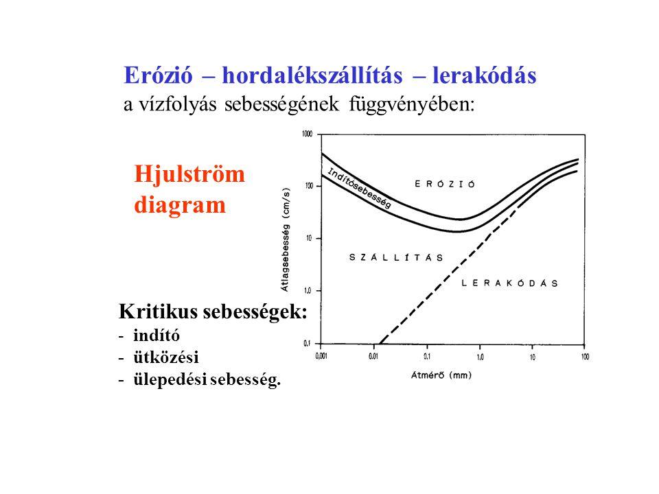 Erózió – hordalékszállítás – lerakódás a vízfolyás sebességének függvényében: Hjulström diagram Kritikus sebességek: - indító - ütközési - ülepedési s