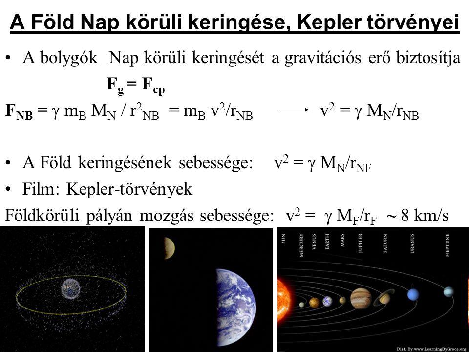 Műholdak (sulinet.hu, természettudomány, realika) F g = F cp  m műh M F / r 2 F = m műh v 2 / r Fm v 2 =  M F / r Fm A műholdak a Föld forgásával egyező irányban keringenek az egyenlítő síkjában.