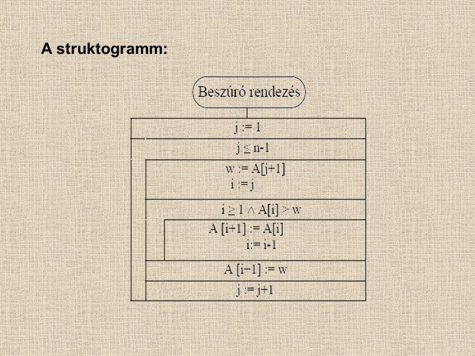 A struktogramm: