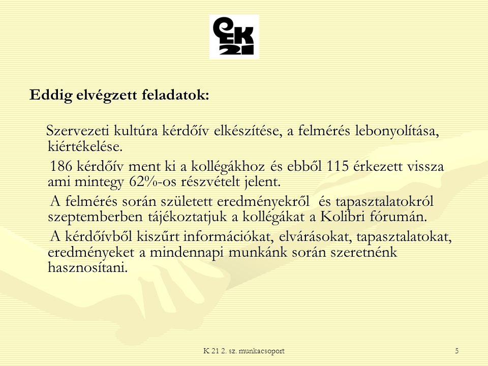 K 21 2. sz. munkacsoport5 Eddig elvégzett feladatok: Szervezeti kultúra kérdőív elkészítése, a felmérés lebonyolítása, kiértékelése. Szervezeti kultúr