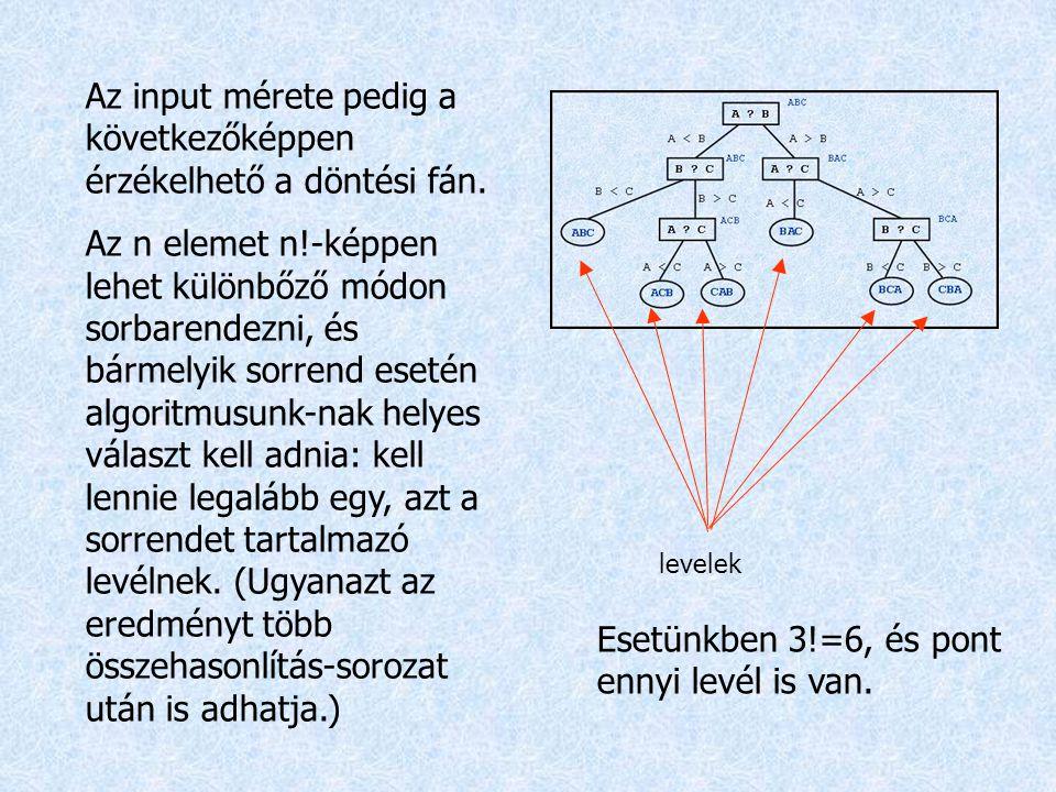 Az input mérete pedig a következőképpen érzékelhető a döntési fán. Az n elemet n!-képpen lehet különbőző módon sorbarendezni, és bármelyik sorrend ese