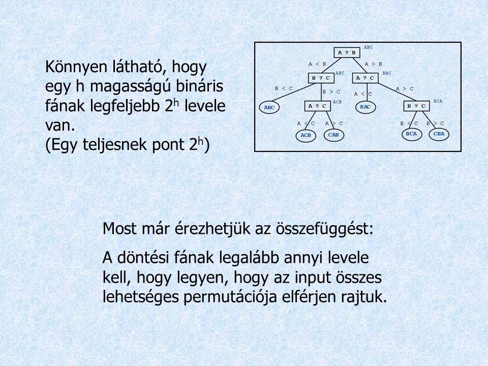 Könnyen látható, hogy egy h magasságú bináris fának legfeljebb 2 h levele van. (Egy teljesnek pont 2 h ) Most már érezhetjük az összefüggést: A döntés