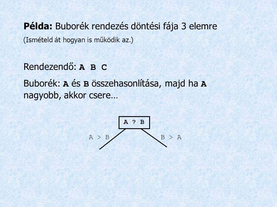 Példa: Buborék rendezés döntési fája 3 elemre (Ismételd át hogyan is működik az.) Rendezendő: A B C Buborék: A és B összehasonlítása, majd ha A nagyob