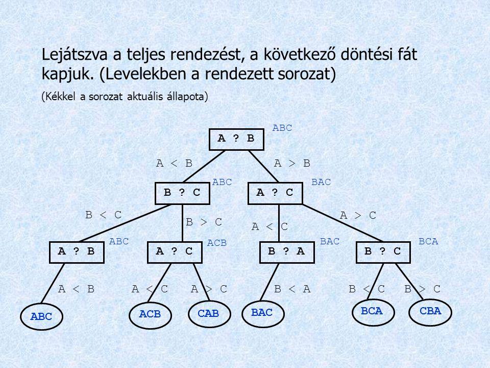 Lejátszva a teljes rendezést, a következő döntési fát kapjuk. (Levelekben a rendezett sorozat) (Kékkel a sorozat aktuális állapota) A ? B B ? CA ? C A