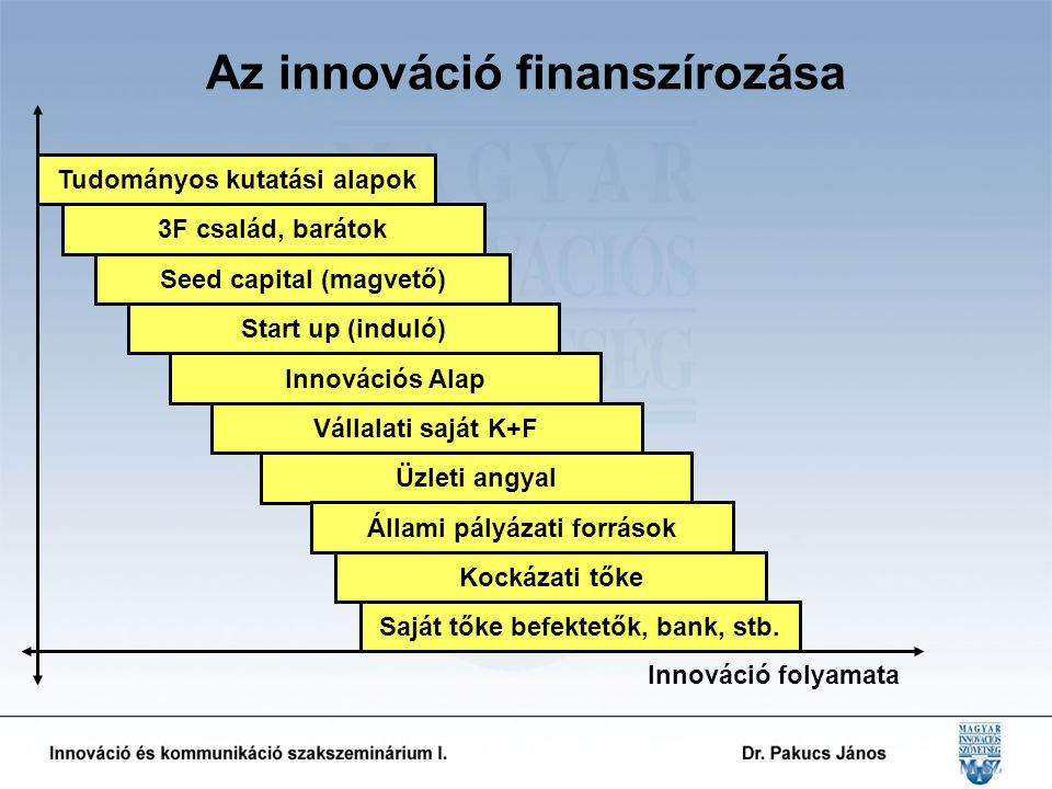 Az innováció finanszírozása Tudományos kutatási alapok Innovációs Alap Vállalati saját K+F Üzleti angyal Állami pályázati források Kockázati tőke Saját tőke befektetők, bank, stb.