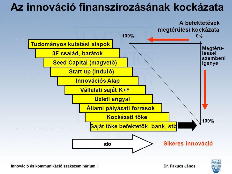 Tudományos kutatási alapok Innovációs Alap Vállalati saját K+F Üzleti angyal Állami pályázati források Kockázati tőke Az innováció finanszírozásának kockázata A befektetések megtérülési kockázata 100% 0% idő Megtérü-lésselszembeniigénye 100% Saját tőke befektetők, bank, stb Sikeres innováció 3F család, barátok Seed Capital (magvető) Start up (induló)