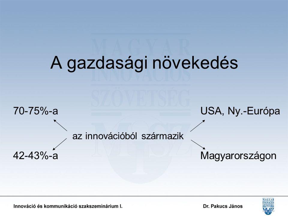 70-75%-a USA, Ny.-Európa 42-43%-a Magyarországon A gazdasági növekedés az innovációból származik