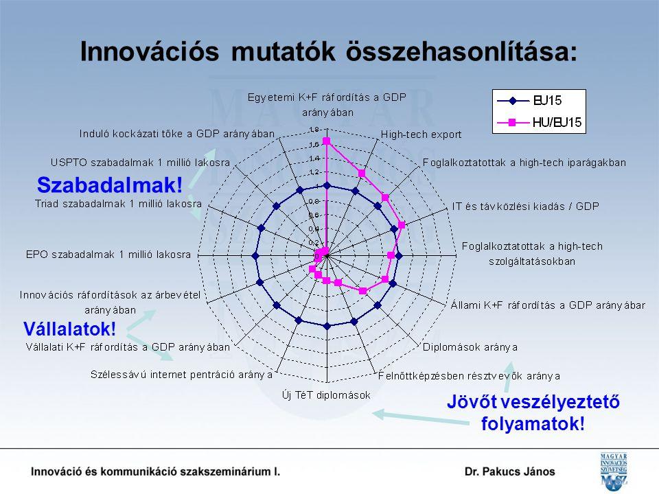 Szabadalmak! Jövőt veszélyeztető folyamatok! Vállalatok! Innovációs mutatók összehasonlítása: