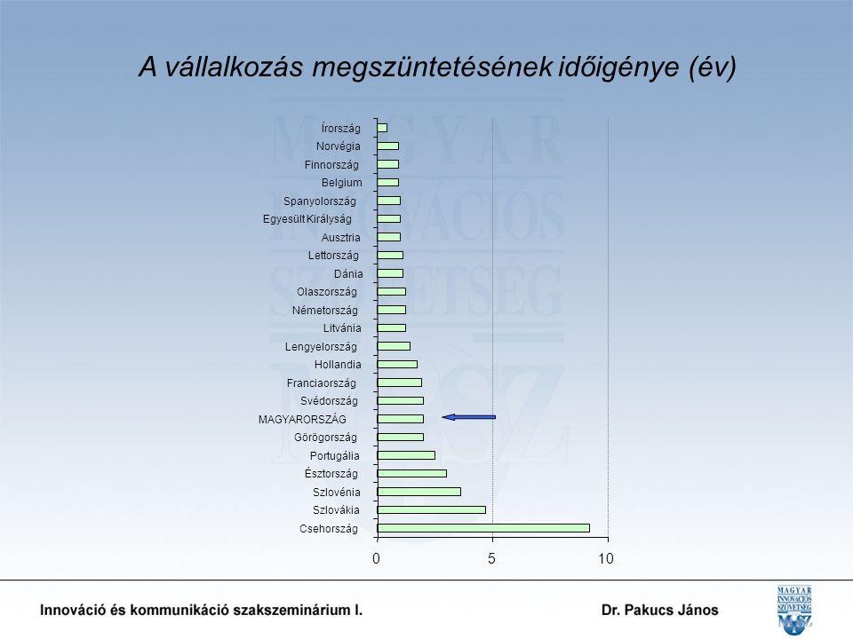 0510 Csehország Szlovákia Szlovénia Észtország Portugália Görögország MAGYARORSZÁG Svédország Franciaország Hollandia Lengyelország Litvánia Németország Olaszország Dánia Lettország Ausztria Egyesült Királyság Spanyolország Belgium Finnország Norvégia Írország A vállalkozás megszüntetésének időigénye (év)