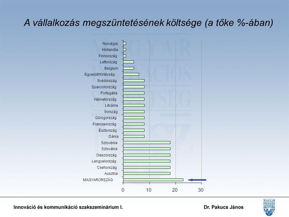 0102030 MAGYARORSZÁG Ausztria Csehország Lengyelország Olaszország Szlovákia Szlovénia Dánia Észtország Franciaország Görögország Írország Litvánia Németország Portugália Spanyolország Svédország Egyesült Királyság Belgium Lettország Finnország Hollandia Norvégia A vállalkozás megszüntetésének költsége (a tőke %-ában)