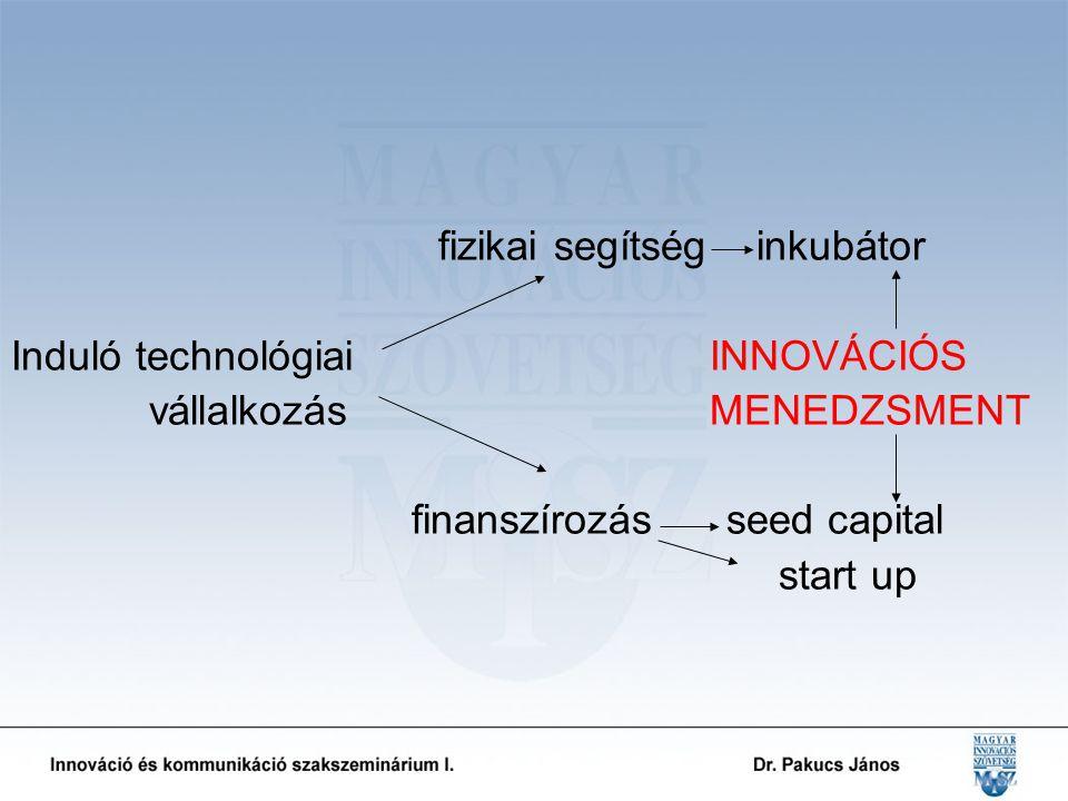 fizikai segítség inkubátor Induló technológiai INNOVÁCIÓS vállalkozás MENEDZSMENT finanszírozás seed capital start up