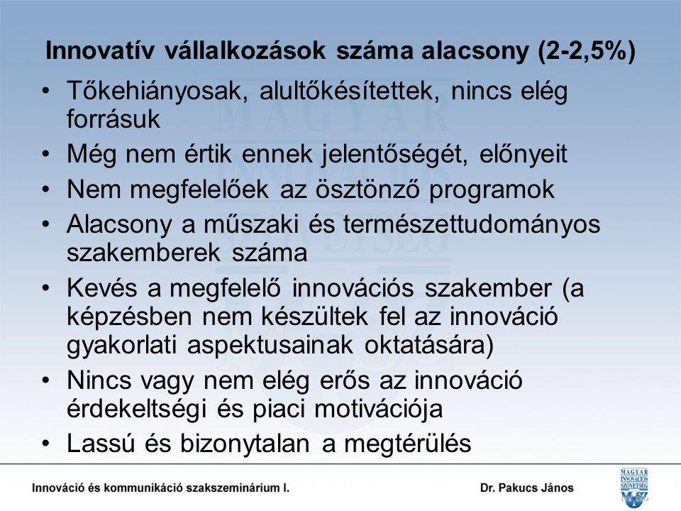 Innovatív vállalkozások száma alacsony (2-2,5%) Tőkehiányosak, alultőkésítettek, nincs elég forrásuk Még nem értik ennek jelentőségét, előnyeit Nem megfelelőek az ösztönző programok Alacsony a műszaki és természettudományos szakemberek száma Kevés a megfelelő innovációs szakember (a képzésben nem készültek fel az innováció gyakorlati aspektusainak oktatására) Nincs vagy nem elég erős az innováció érdekeltségi és piaci motivációja Lassú és bizonytalan a megtérülés