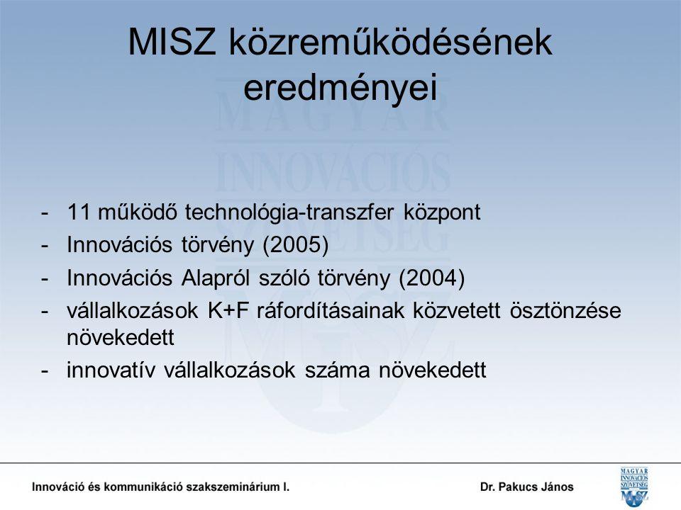 MISZ közreműködésének eredményei -11 működő technológia-transzfer központ -Innovációs törvény (2005) -Innovációs Alapról szóló törvény (2004) -vállalkozások K+F ráfordításainak közvetett ösztönzése növekedett -innovatív vállalkozások száma növekedett