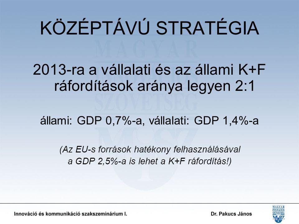 KÖZÉPTÁVÚ STRATÉGIA 2013-ra a vállalati és az állami K+F ráfordítások aránya legyen 2:1 állami: GDP 0,7%-a, vállalati: GDP 1,4%-a (Az EU-s források hatékony felhasználásával a GDP 2,5%-a is lehet a K+F ráfordítás!)