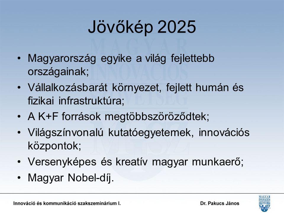 Jövőkép 2025 Magyarország egyike a világ fejlettebb országainak; Vállalkozásbarát környezet, fejlett humán és fizikai infrastruktúra; A K+F források megtöbbszöröződtek; Világszínvonalú kutatóegyetemek, innovációs központok; Versenyképes és kreatív magyar munkaerő; Magyar Nobel-díj.