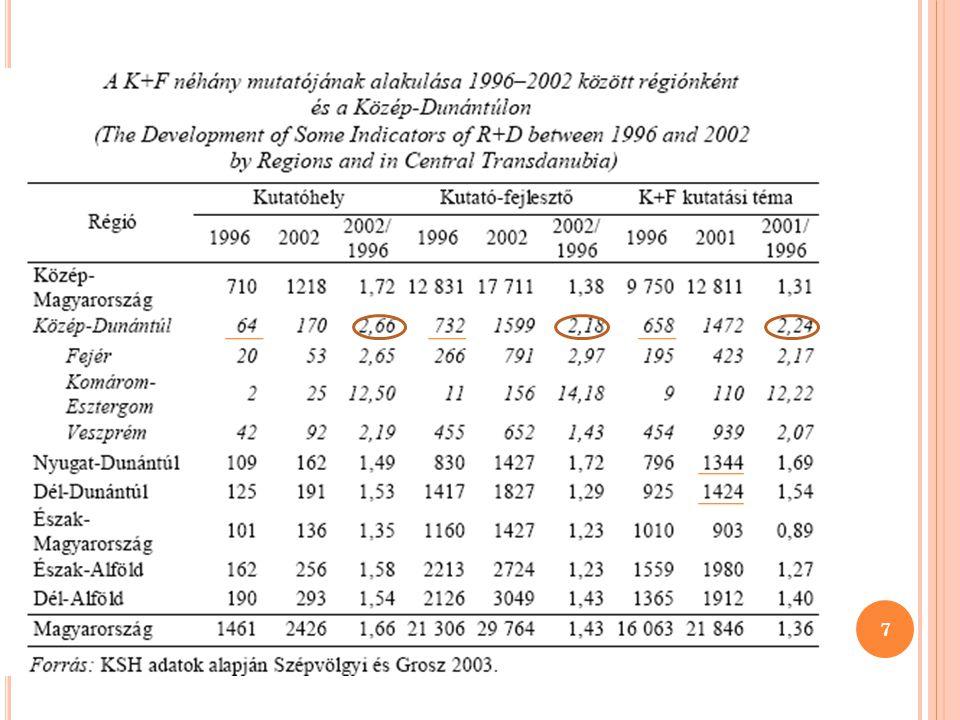A K+F TEVÉKENYSÉG FONTOSABB JELLEMZŐINEK RÉGIÓK SZERINTI ARÁNYAI (2005) Régió Kutatóhelyek száma Teljes munkaidejű dolgozóra átszámított létszám (FTE) Ráfordítások összesenebből: kutató Közép- Magyarország47,863,465,169,4 Közép-Dunántúl6,455,14,8 Nyugat- Dunántúl7,54,2 3,4 Dél-Dunántúl8,25,85,33,2 Észak- Magyarország5,64,1 2,9 Észak-Alföld11,98,489 Dél-Alföld12,69,18,27,3 Összesen100 8 4.