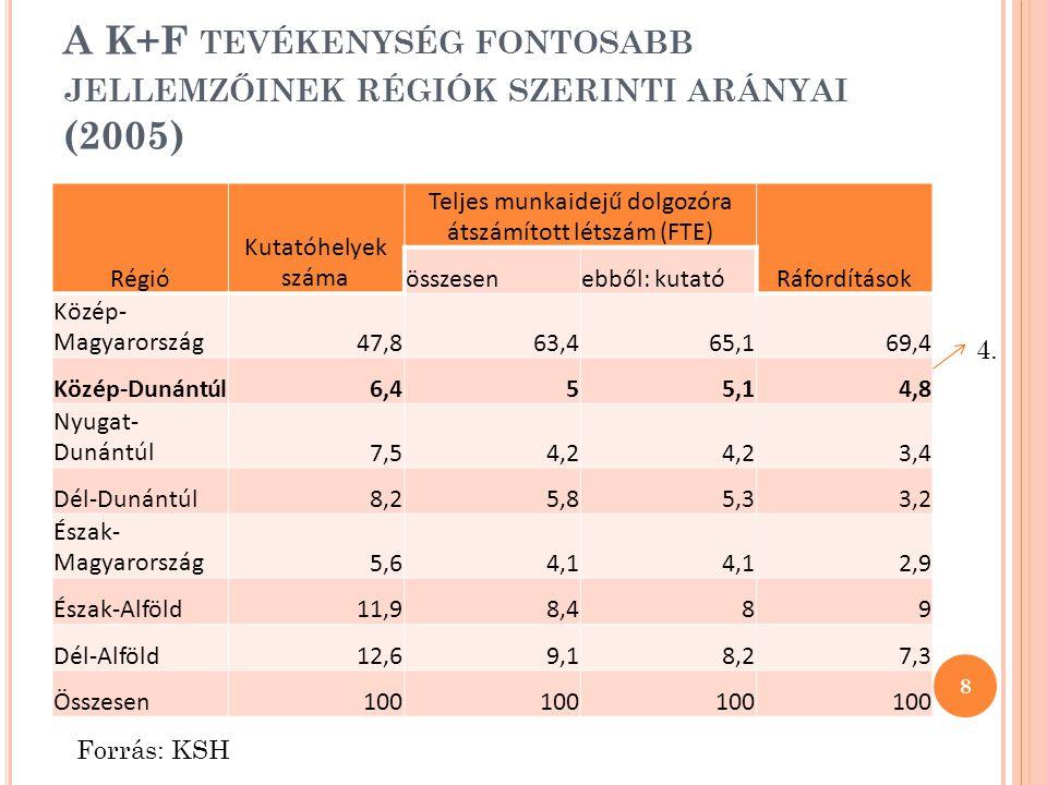 A K+F TEVÉKENYSÉG FONTOSABB JELLEMZŐINEK RÉGIÓK SZERINTI ARÁNYAI (2005) Régió Kutatóhelyek száma Teljes munkaidejű dolgozóra átszámított létszám (FTE)