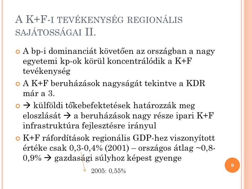 A K+F- I TEVÉKENYSÉG REGIONÁLIS SAJÁTOSSÁGAI II. A bp-i dominanciát követően az országban a nagy egyetemi kp-ok körül koncentrálódik a K+F tevékenység