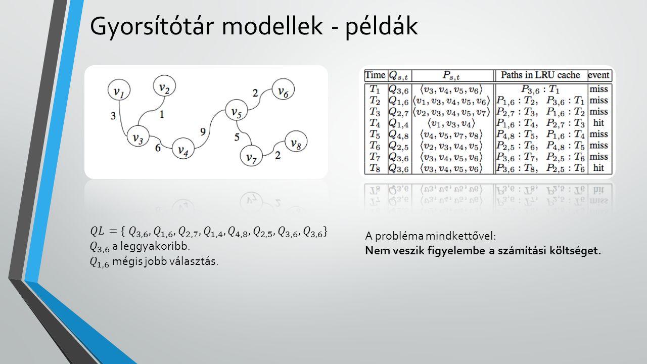 Gyorsítótár modellek - példák A probléma mindkettővel: Nem veszik figyelembe a számítási költséget.