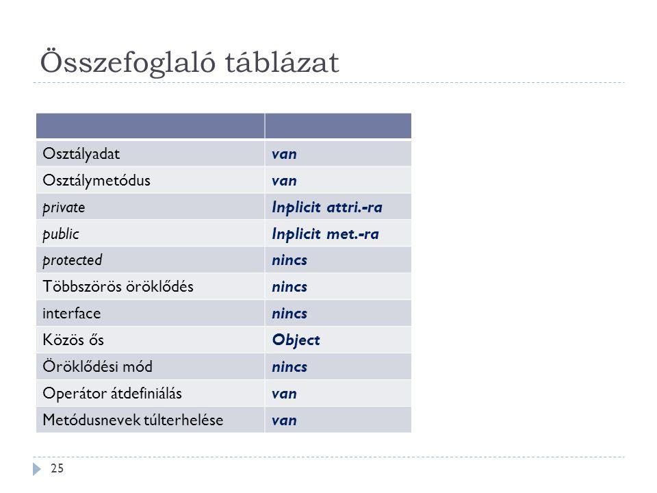 Összefoglaló táblázat Osztályadatvan Osztálymetódusvan privateInplicit attri.-ra publicInplicit met.-ra protectednincs Többszörös öröklődésnincs inter