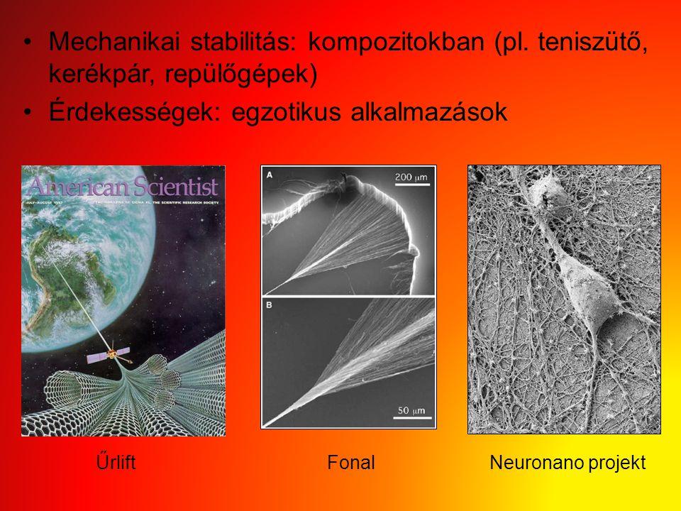 Mechanikai stabilitás: kompozitokban (pl. teniszütő, kerékpár, repülőgépek) Érdekességek: egzotikus alkalmazások Űrlift Fonal Neuronano projekt