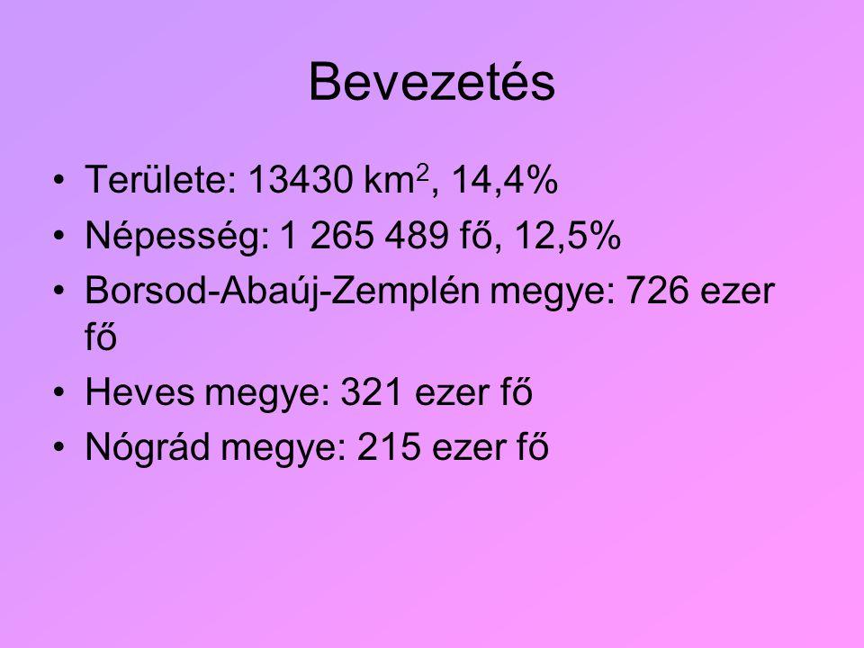 Bevezetés Területe: 13430 km 2, 14,4% Népesség: 1 265 489 fő, 12,5% Borsod-Abaúj-Zemplén megye: 726 ezer fő Heves megye: 321 ezer fő Nógrád megye: 215