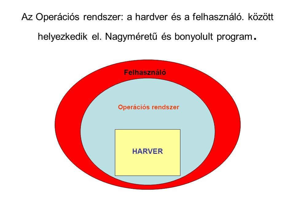 Az Operációs rendszer: a hardver és a felhasználó.