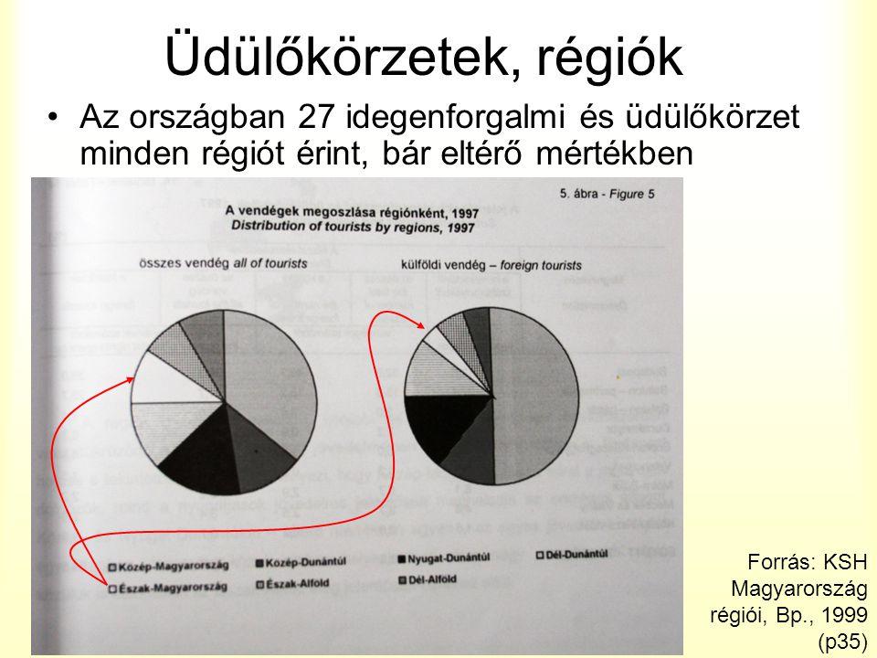 Üdülőkörzetek, régiók Az országban 27 idegenforgalmi és üdülőkörzet minden régiót érint, bár eltérő mértékben Forrás: KSH Magyarország régiói, Bp., 1999 (p35)