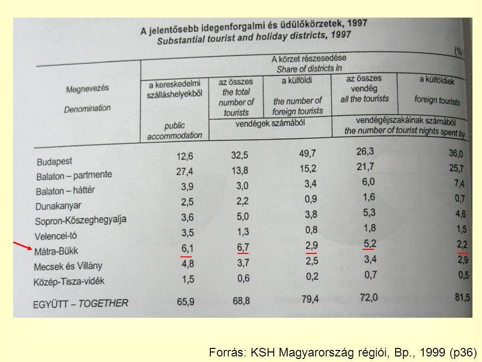 Forrás: KSH Magyarország régiói, Bp., 1999 (p36)
