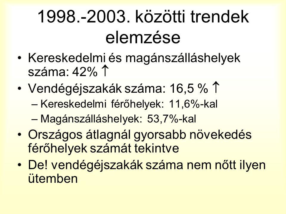 1998.-2003. közötti trendek elemzése Kereskedelmi és magánszálláshelyek száma: 42%  Vendégéjszakák száma: 16,5 %  –Kereskedelmi férőhelyek: 11,6%-ka