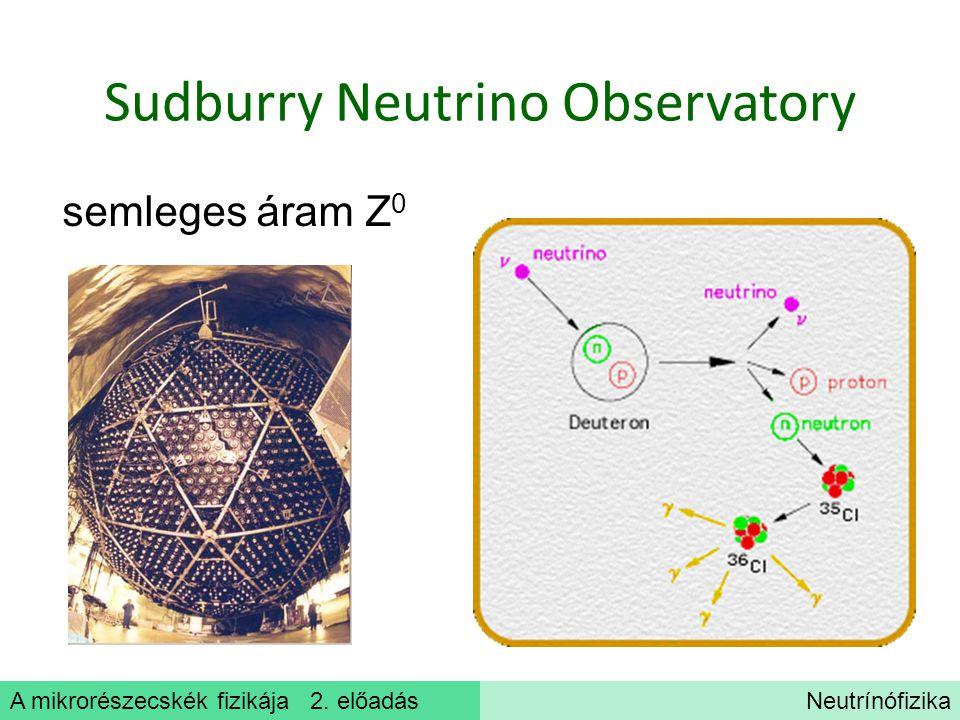 A mikrorészecskék fizikája 2. előadásNeutrínófizika Sudburry Neutrino Observatory semleges áram Z 0