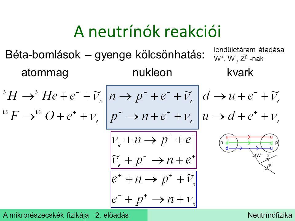 A mikrorészecskék fizikája 2. előadásNeutrínófizika A neutrínók reakciói Béta-bomlások – gyenge kölcsönhatás: atommag nukleon kvark lendületáram átadá