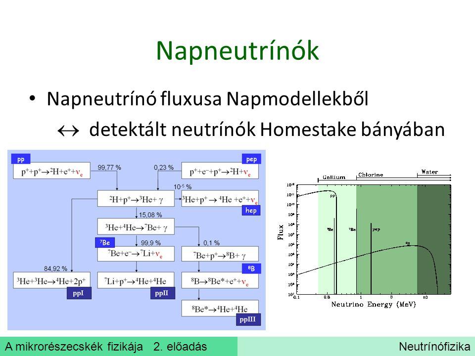 A mikrorészecskék fizikája 2. előadásNeutrínófizika Napneutrínók Napneutrínó fluxusa Napmodellekből  detektált neutrínók Homestake bányában