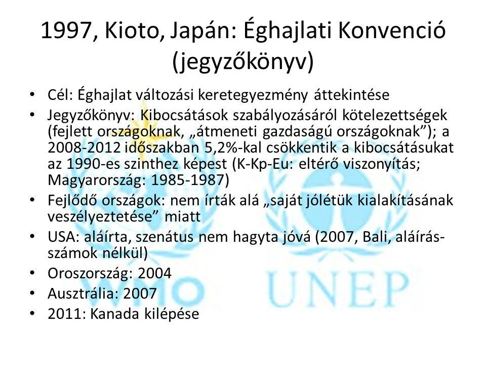 1997, Kioto, Japán: Éghajlati Konvenció (jegyzőkönyv) Cél: Éghajlat változási keretegyezmény áttekintése Jegyzőkönyv: Kibocsátások szabályozásáról köt