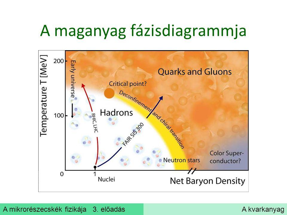 A mikrorészecskék fizikája 3. előadásA kvarkanyag A maganyag fázisdiagrammja
