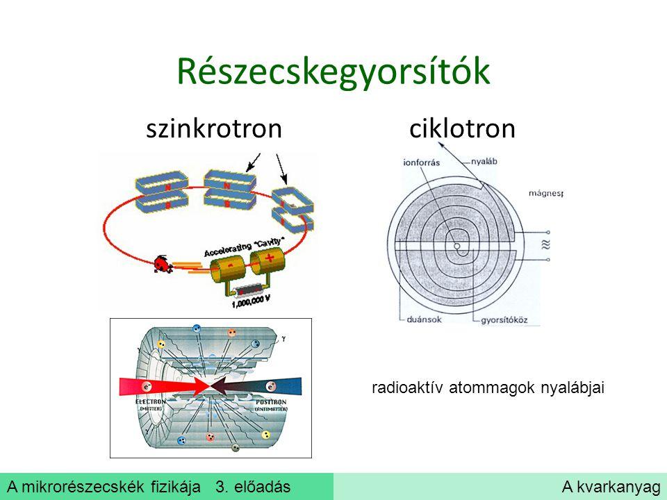 A mikrorészecskék fizikája 3. előadásA kvarkanyag Részecskegyorsítók szinkrotron ciklotron radioaktív atommagok nyalábjai