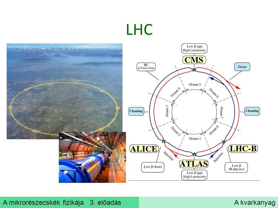 A mikrorészecskék fizikája 3. előadásA kvarkanyag LHC