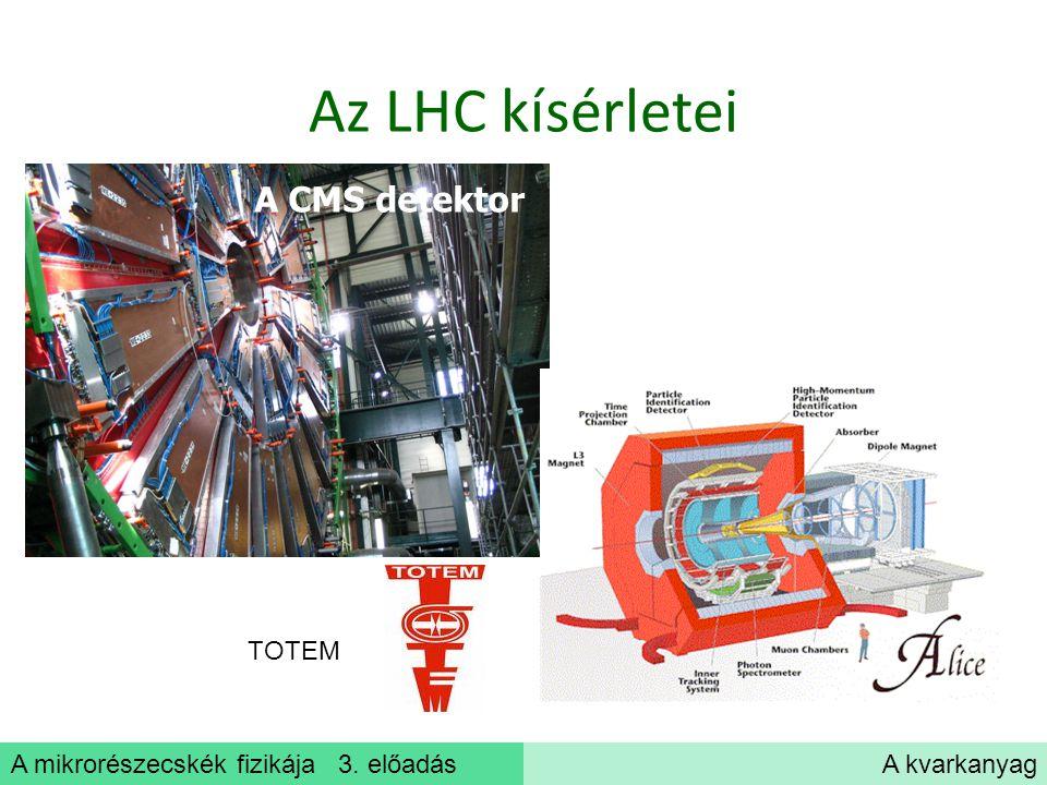 A mikrorészecskék fizikája 3. előadásA kvarkanyag Az LHC kísérletei A CMS detektor TOTEM
