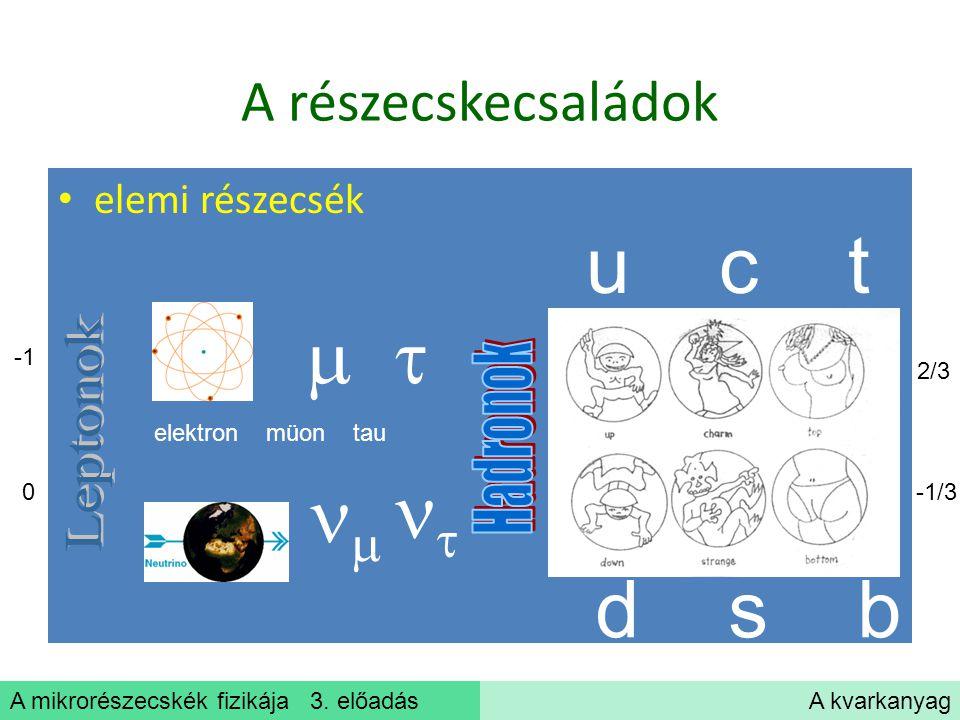 A mikrorészecskék fizikája 3. előadásA kvarkanyag A részecskecsaládok elemi részecsék elektron müon tau    u c t d s b 2/3 -1/3 0