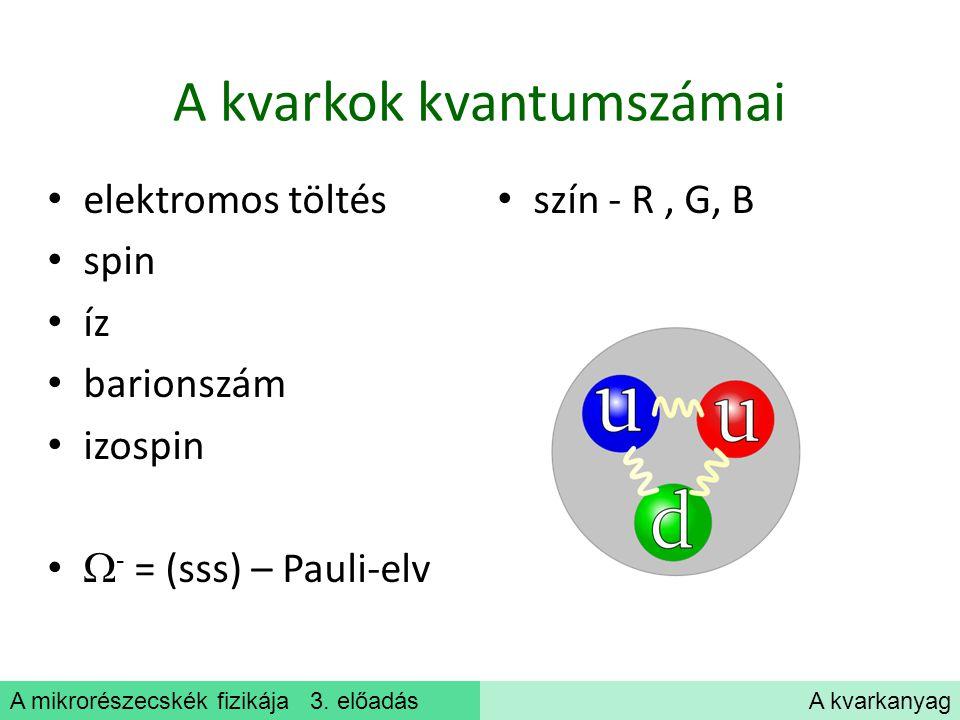 A mikrorészecskék fizikája 3. előadásA kvarkanyag A kvarkok kvantumszámai elektromos töltés spin íz barionszám izospin  - = (sss) – Pauli-elv szín -