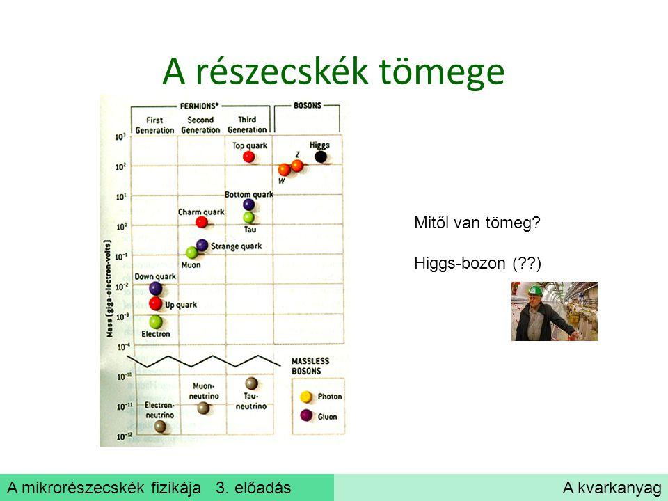 A mikrorészecskék fizikája 3. előadásA kvarkanyag A részecskék tömege Mitől van tömeg? Higgs-bozon (??)