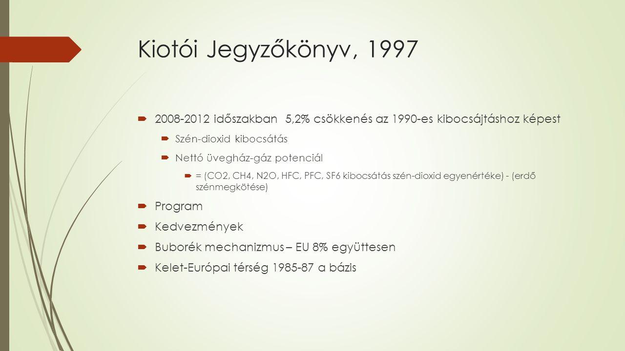 Kiotói Jegyzőkönyv – 2013.