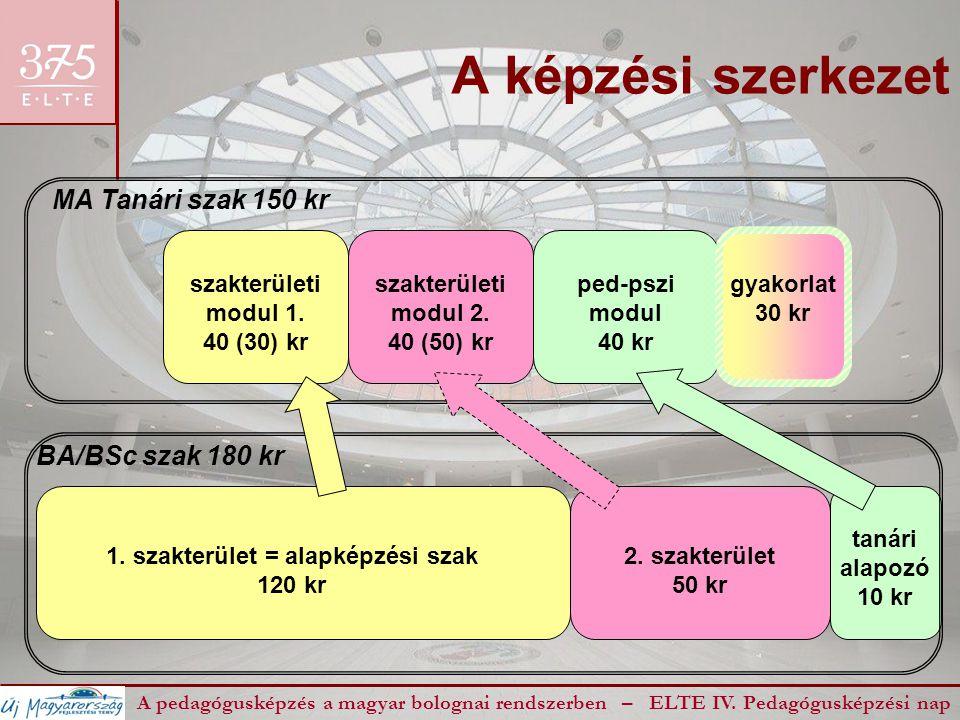 A képzési szerkezet A pedagógusképzés a magyar bolognai rendszerben – ELTE IV. Pedagógusképzési nap 1. szakterület = alapképzési szak 120 kr 2. szakte